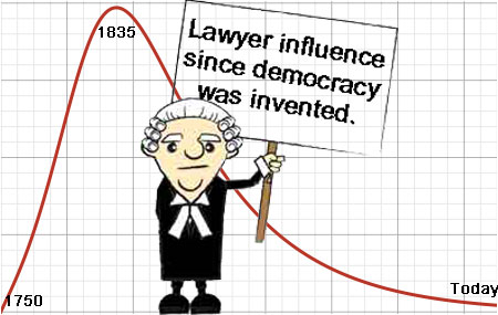 Lawyers becoming less relevant