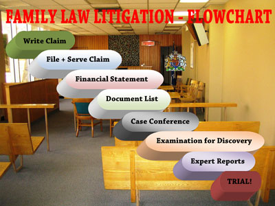family law litigation flowchart