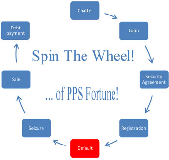 PPS cycle